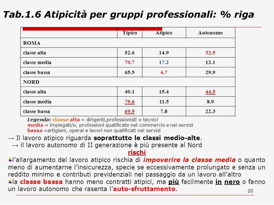 20 Tab.1.6 Atipicità per gruppi professionali: % riga TipicoAtipicoAutonomo ROMA classe alta52.614.932.5 classe media70.717.212.1 classe bassa65.54.729.9 NORD classe alta40.115.444.5 classe media79.611.58.9 classe bassa69.97.822.3 → Il lavoro atipico riguarda soprattutto le classi medio-alte.