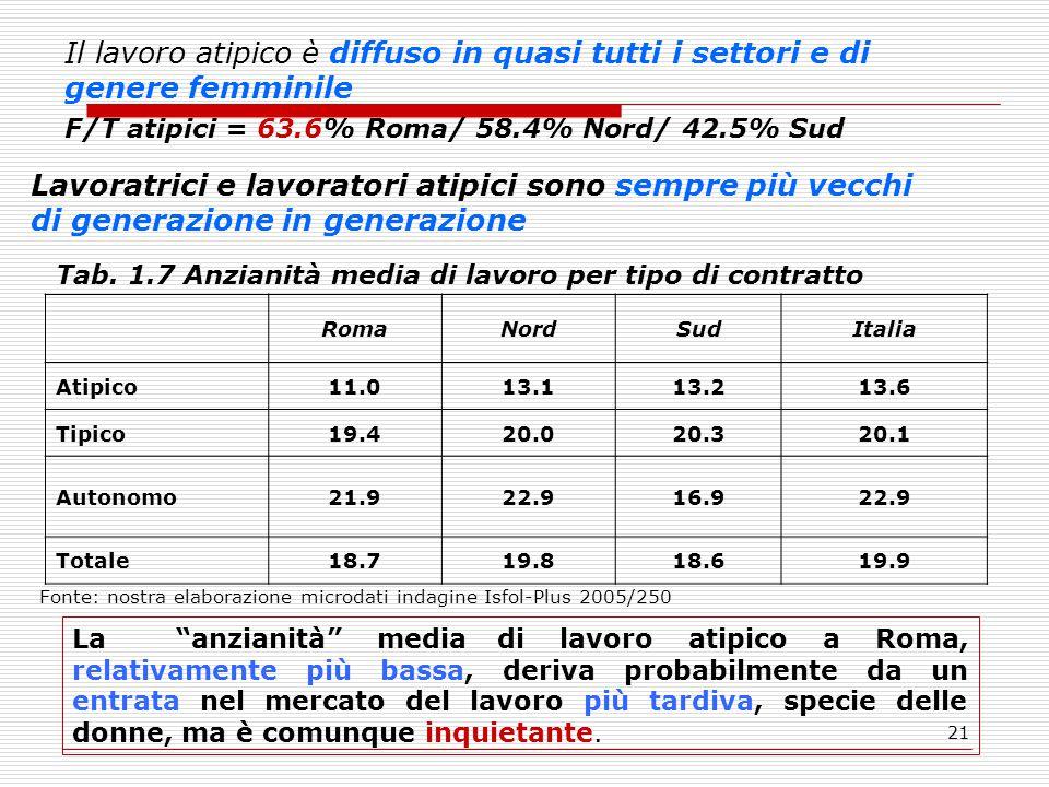 21 Il lavoro atipico è diffuso in quasi tutti i settori e di genere femminile F/T atipici = 63.6% Roma/ 58.4% Nord/ 42.5% Sud Lavoratrici e lavoratori atipici sono sempre più vecchi di generazione in generazione Tab.