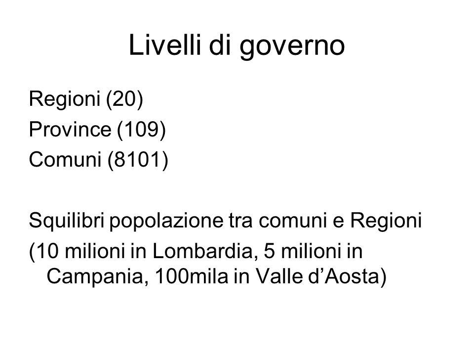 Livelli di governo Regioni (20) Province (109) Comuni (8101) Squilibri popolazione tra comuni e Regioni (10 milioni in Lombardia, 5 milioni in Campania, 100mila in Valle d'Aosta)