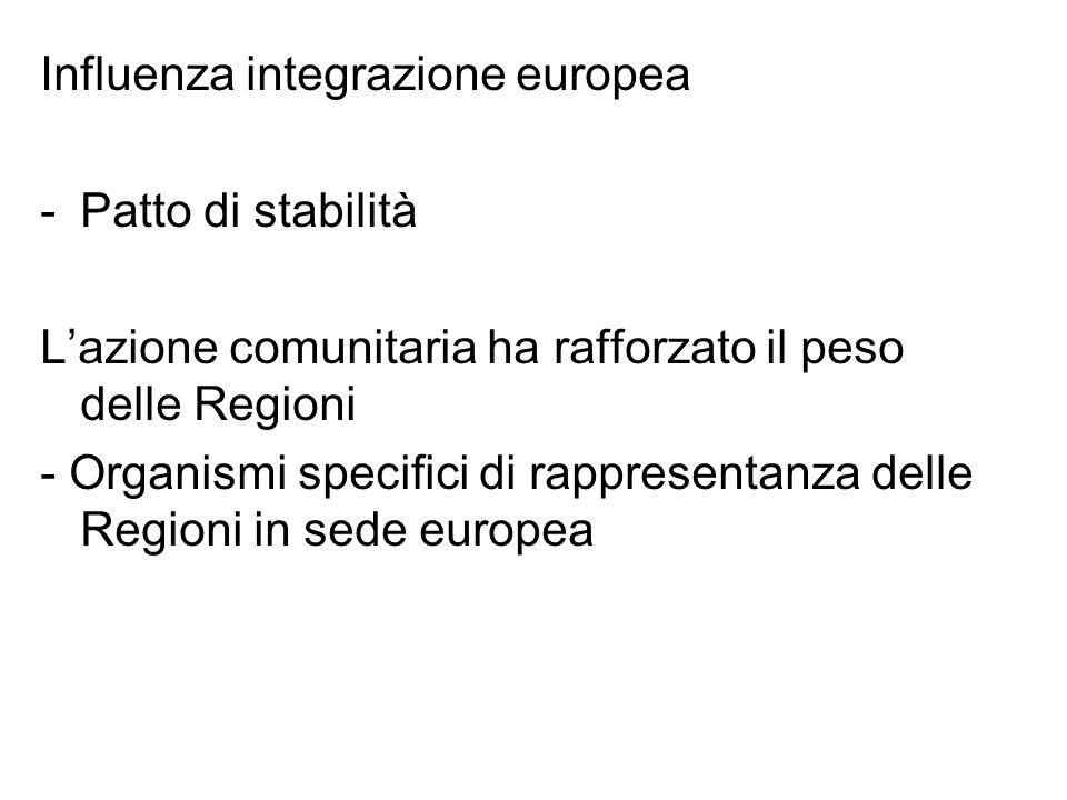 Influenza integrazione europea -Patto di stabilità L'azione comunitaria ha rafforzato il peso delle Regioni - Organismi specifici di rappresentanza delle Regioni in sede europea