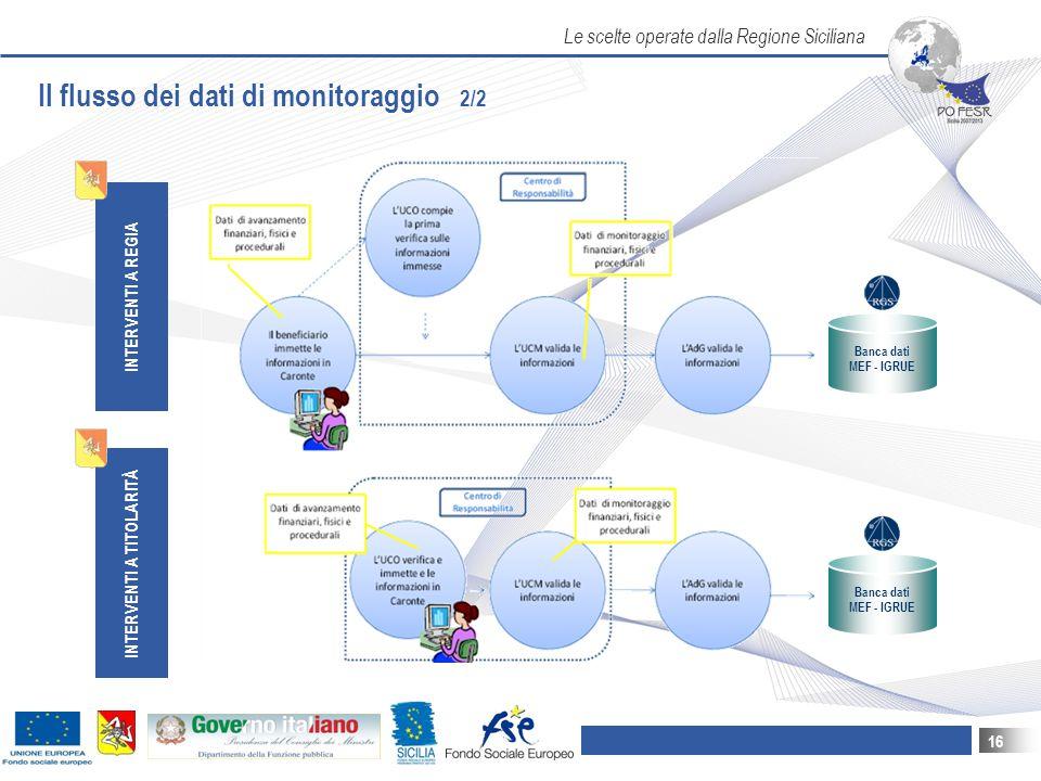 Le scelte operate dalla Regione Siciliana 16 INTERVENTI A REGIA INTERVENTI A TITOLARITÀ Il flusso dei dati di monitoraggio 2/2 Banca dati MEF - IGRUE Banca dati MEF - IGRUE