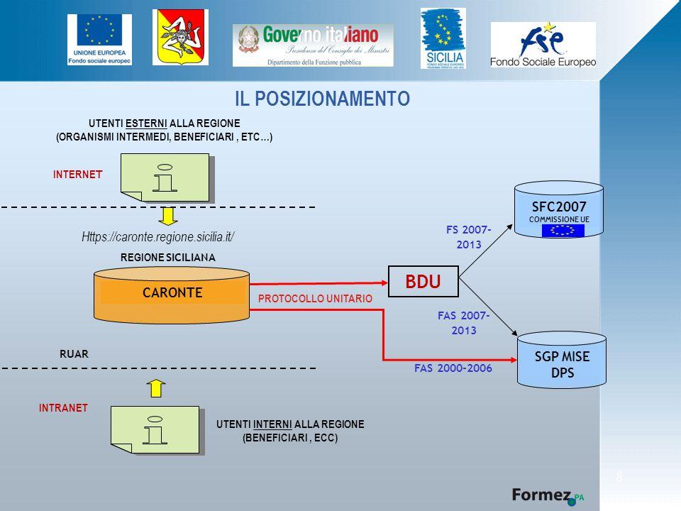 8 IL POSIZIONAMENTO UTENTI ESTERNI ALLA REGIONE (ORGANISMI INTERMEDI, BENEFICIARI, ETC…) INTERNE T INTRANET UTENTI INTERNI ALLA REGIONE (BENEFICIARI, ECC) RUAR Https://caronte.regione.sicilia.it/ BDU FS 2007- 2013 CARONTE FAS 2007- 2013 FAS 2000-2006 PROTOCOLLO UNITARIO SFC2007 COMMISSIONE UE SGP MISE DPS REGIONE SICILIANA