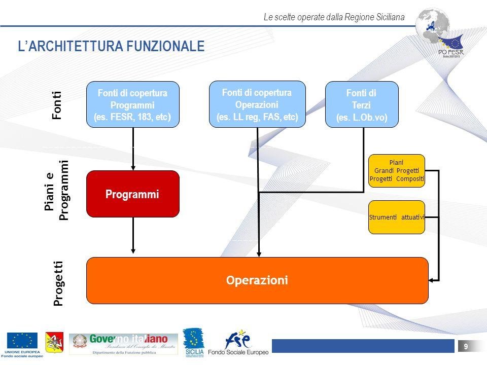 Le scelte operate dalla Regione Siciliana 9 L'ARCHITETTURA FUNZIONALE Fonti di copertura Operazioni (es.