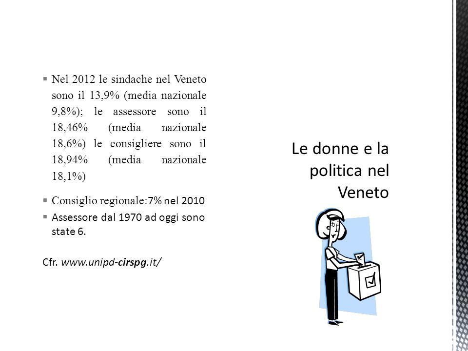  Nel 2012 le sindache nel Veneto sono il 13,9% (media nazionale 9,8%); le assessore sono il 18,46% (media nazionale 18,6%) le consigliere sono il 18,94% (media nazionale 18,1%)  Consiglio regionale: 7% nel 2010  Assessore dal 1970 ad oggi sono state 6.