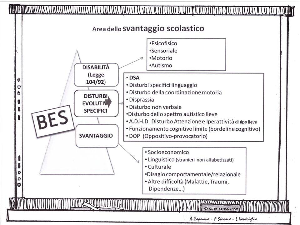In dettaglio… Chi sono i bes? Possiamo distinguere tre grandi categorie: Disabilità sensoriale, motoria, intellettiva (L.104/92) Disturbi evolutivi sp