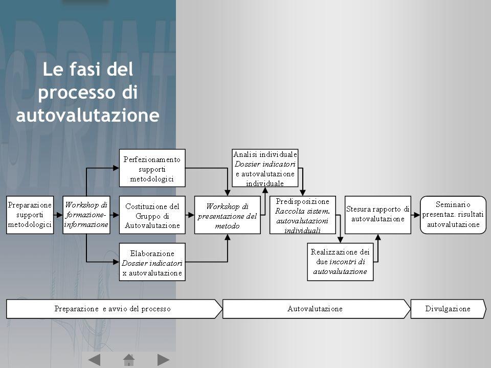 Le fasi del processo di autovalutazione