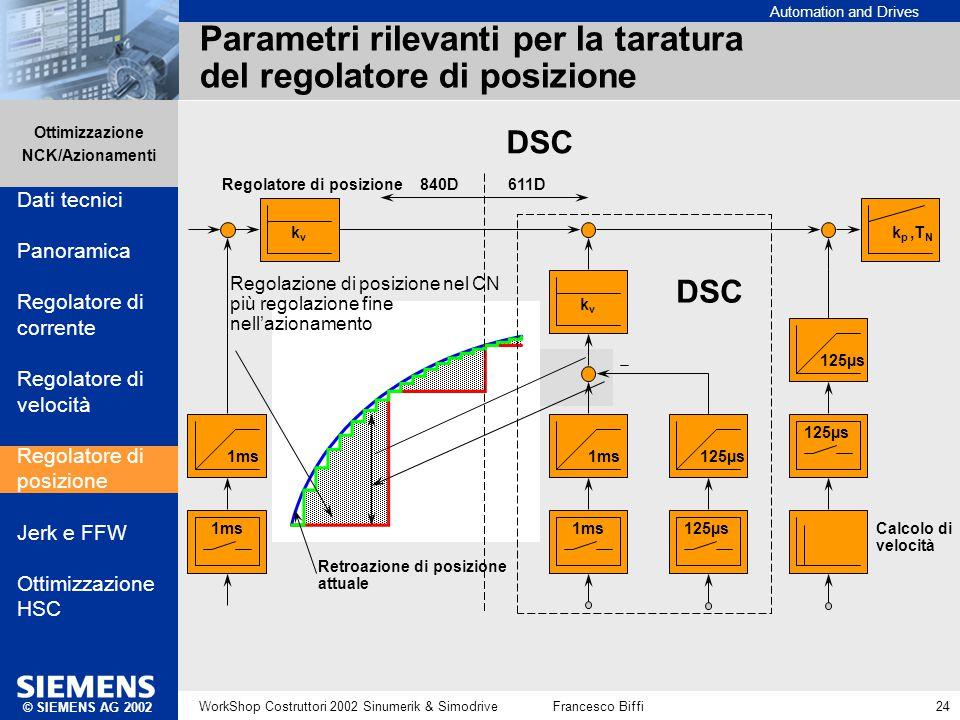 Automation and Drives Ottimizzazione NCK/Azionamenti © SIEMENS AG 2002 WorkShop Costruttori 2002 Sinumerik & SimodriveFrancesco Biffi 24 DSC 1ms kvkv