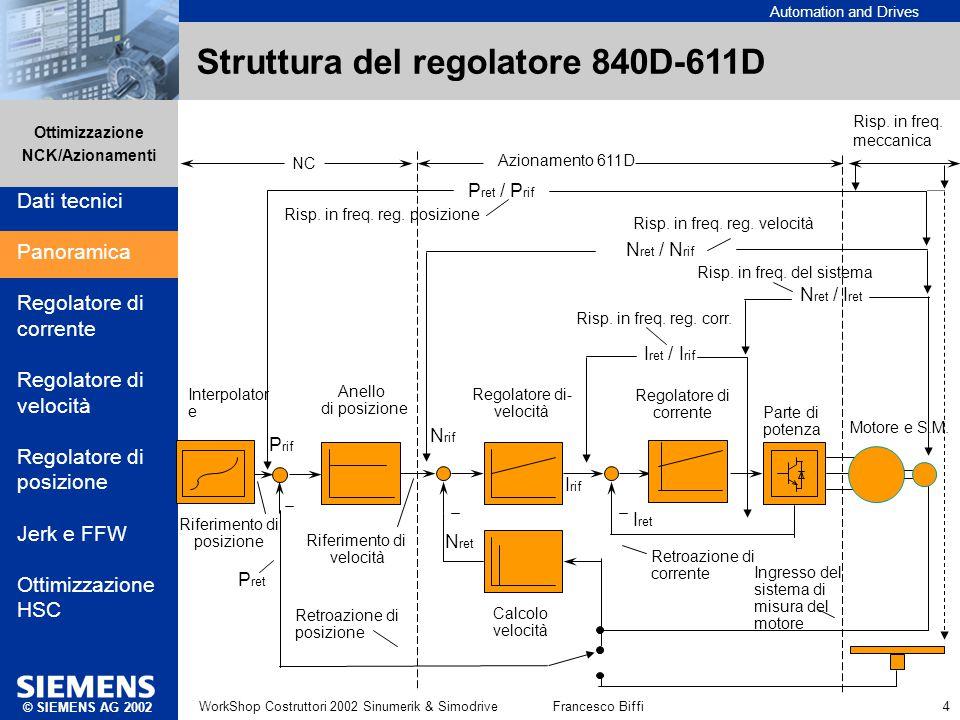 Automation and Drives Ottimizzazione NCK/Azionamenti © SIEMENS AG 2002 WorkShop Costruttori 2002 Sinumerik & SimodriveFrancesco Biffi 4 Regolatore di-