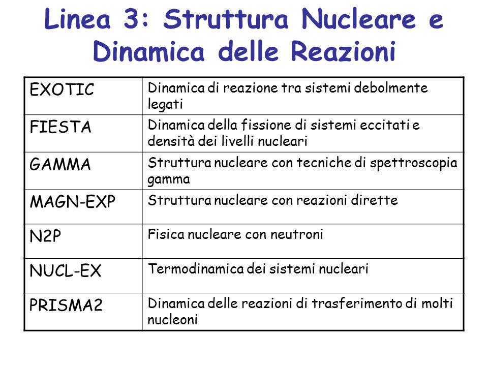 Linea 3: Struttura Nucleare e Dinamica delle Reazioni EXOTIC Dinamica di reazione tra sistemi debolmente legati FIESTA Dinamica della fissione di sistemi eccitati e densità dei livelli nucleari GAMMA Struttura nucleare con tecniche di spettroscopia gamma MAGN-EXP Struttura nucleare con reazioni dirette N2P Fisica nucleare con neutroni NUCL-EX Termodinamica dei sistemi nucleari PRISMA2 Dinamica delle reazioni di trasferimento di molti nucleoni