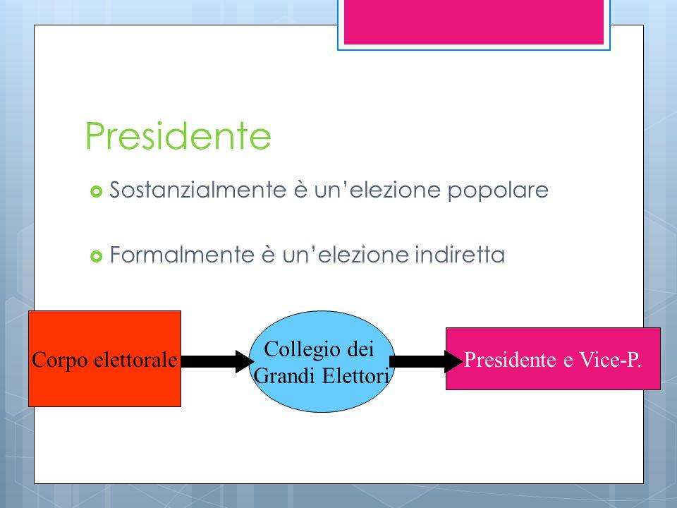 Presidente  Sostanzialmente è un'elezione popolare  Formalmente è un'elezione indiretta Corpo elettorale Collegio dei Grandi Elettori Presidente e V