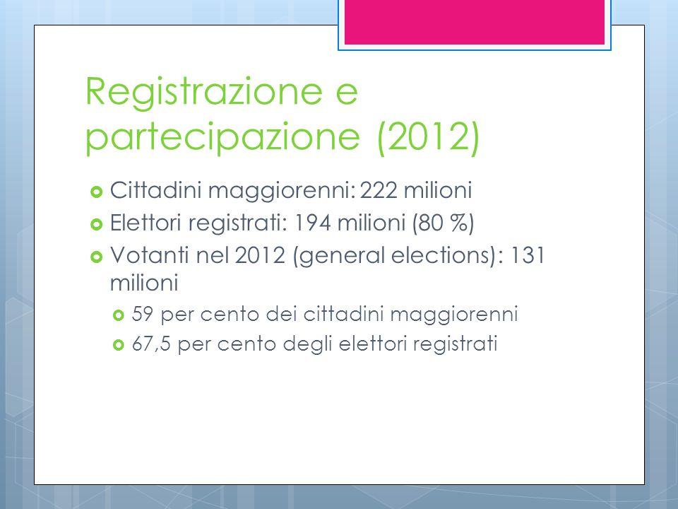 Registrazione e partecipazione (2012)  Cittadini maggiorenni: 222 milioni  Elettori registrati: 194 milioni (80 %)  Votanti nel 2012 (general elections): 131 milioni  59 per cento dei cittadini maggiorenni  67,5 per cento degli elettori registrati