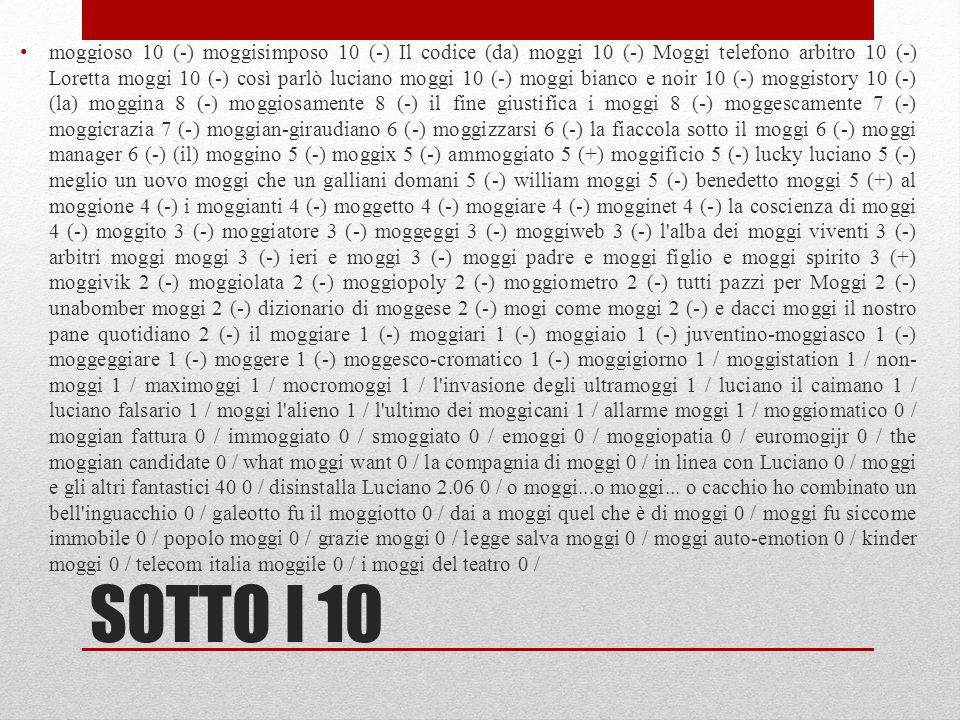 SOTTO I 10 moggioso 10 (-) moggisimposo 10 (-) Il codice (da) moggi 10 (-) Moggi telefono arbitro 10 (-) Loretta moggi 10 (-) così parlò luciano moggi 10 (-) moggi bianco e noir 10 (-) moggistory 10 (-) (la) moggina 8 (-) moggiosamente 8 (-) il fine giustifica i moggi 8 (-) moggescamente 7 (-) moggicrazia 7 (-) moggian-giraudiano 6 (-) moggizzarsi 6 (-) la fiaccola sotto il moggi 6 (-) moggi manager 6 (-) (il) moggino 5 (-) moggix 5 (-) ammoggiato 5 (+) moggificio 5 (-) lucky luciano 5 (-) meglio un uovo moggi che un galliani domani 5 (-) william moggi 5 (-) benedetto moggi 5 (+) al moggione 4 (-) i moggianti 4 (-) moggetto 4 (-) moggiare 4 (-) mogginet 4 (-) la coscienza di moggi 4 (-) moggito 3 (-) moggiatore 3 (-) moggeggi 3 (-) moggiweb 3 (-) l alba dei moggi viventi 3 (-) arbitri moggi moggi 3 (-) ieri e moggi 3 (-) moggi padre e moggi figlio e moggi spirito 3 (+) moggivik 2 (-) moggiolata 2 (-) moggiopoly 2 (-) moggiometro 2 (-) tutti pazzi per Moggi 2 (-) unabomber moggi 2 (-) dizionario di moggese 2 (-) mogi come moggi 2 (-) e dacci moggi il nostro pane quotidiano 2 (-) il moggiare 1 (-) moggiari 1 (-) moggiaio 1 (-) juventino-moggiasco 1 (-) moggeggiare 1 (-) moggere 1 (-) moggesco-cromatico 1 (-) moggigiorno 1 / moggistation 1 / non- moggi 1 / maximoggi 1 / mocromoggi 1 / l invasione degli ultramoggi 1 / luciano il caimano 1 / luciano falsario 1 / moggi l alieno 1 / l ultimo dei moggicani 1 / allarme moggi 1 / moggiomatico 0 / moggian fattura 0 / immoggiato 0 / smoggiato 0 / emoggi 0 / moggiopatia 0 / euromogijr 0 / the moggian candidate 0 / what moggi want 0 / la compagnia di moggi 0 / in linea con Luciano 0 / moggi e gli altri fantastici 40 0 / disinstalla Luciano 2.06 0 / o moggi...o moggi...