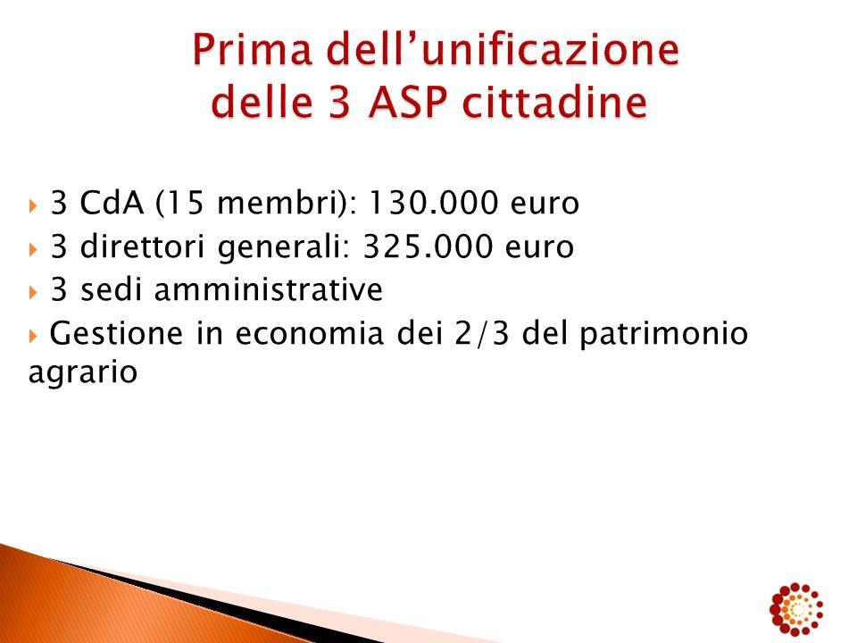  3 CdA (15 membri): 130.000 euro  3 direttori generali: 325.000 euro  3 sedi amministrative  Gestione in economia dei 2/3 del patrimonio agrario