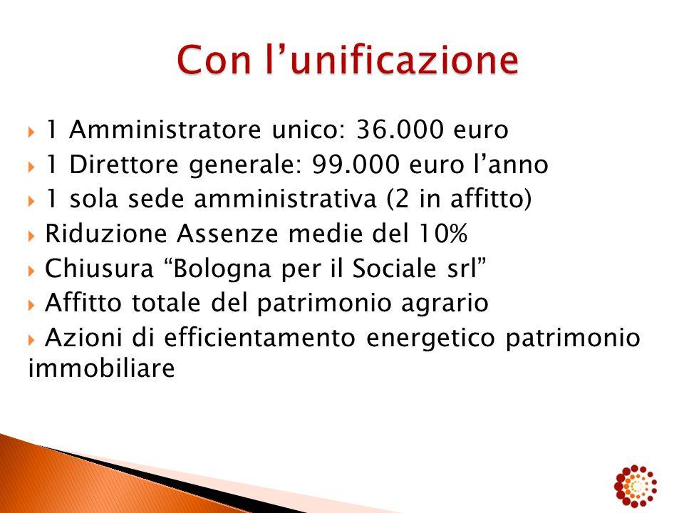  1 Amministratore unico: 36.000 euro  1 Direttore generale: 99.000 euro l'anno  1 sola sede amministrativa (2 in affitto)  Riduzione Assenze medie