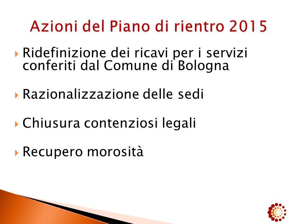  Ridefinizione dei ricavi per i servizi conferiti dal Comune di Bologna  Razionalizzazione delle sedi  Chiusura contenziosi legali  Recupero morosità