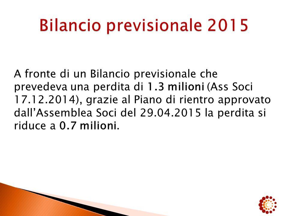 A fronte di un Bilancio previsionale che prevedeva una perdita di 1.3 milioni (Ass Soci 17.12.2014), grazie al Piano di rientro approvato dall'Assemblea Soci del 29.04.2015 la perdita si riduce a 0.7 milioni.