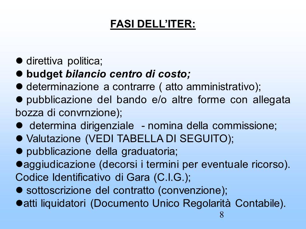 FASI DELL'ITER: direttiva politica; budget bilancio centro di costo; determinazione a contrarre ( atto amministrativo); pubblicazione del bando e/o al