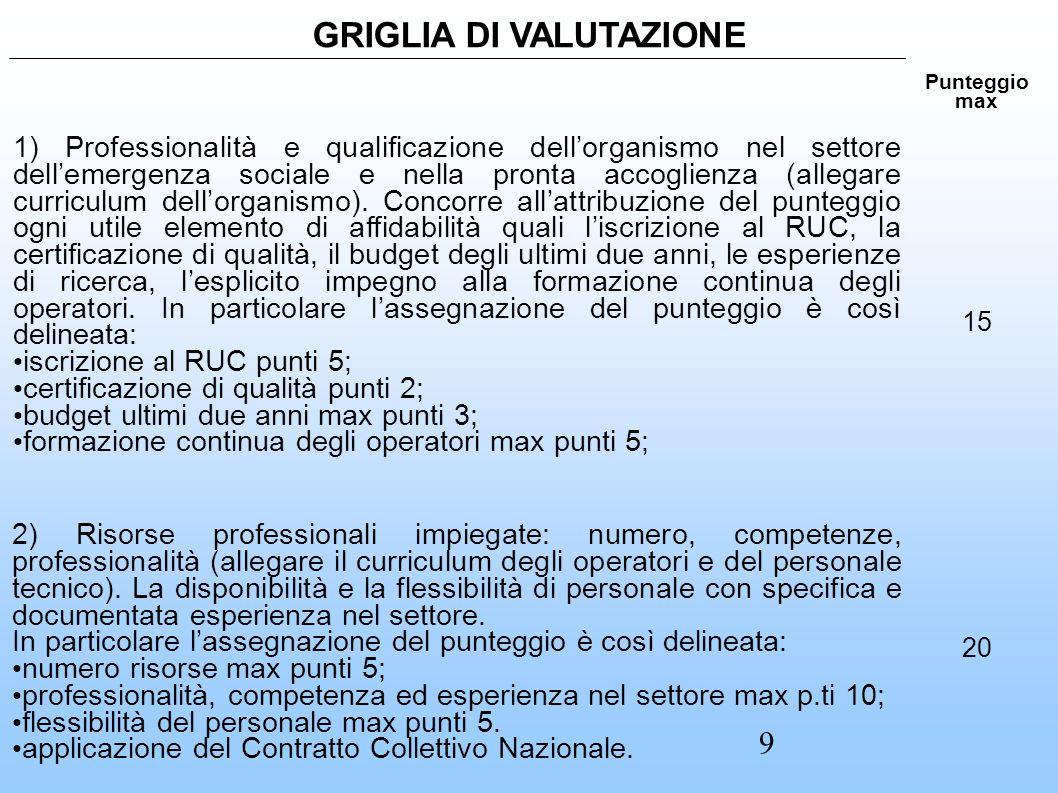 GRIGLIA DI VALUTAZIONE Punteggio max 1) Professionalità e qualificazione dell'organismo nel settore dell'emergenza sociale e nella pronta accoglienza (allegare curriculum dell'organismo).