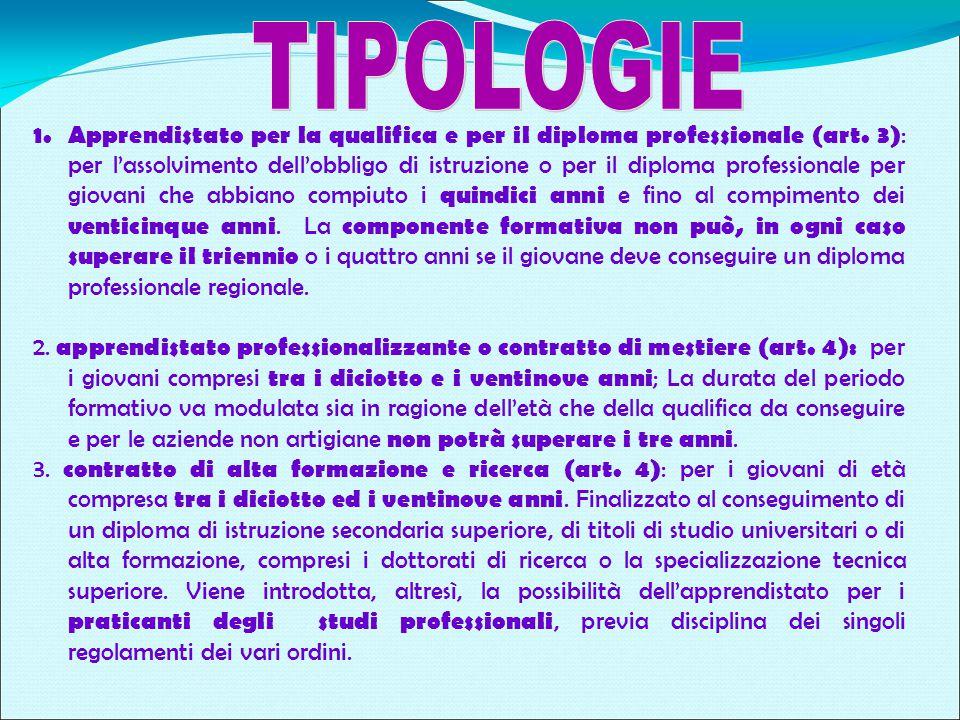 1. Apprendistato per la qualifica e per il diploma professionale (art.