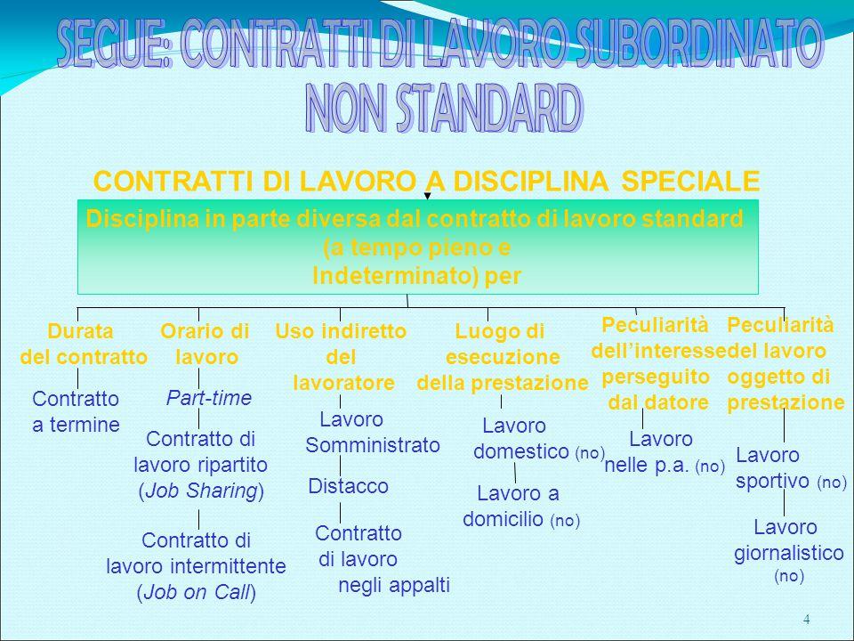 5 DEFINIZIONE FONTI NORMATIVE D.Lgs.n. 368/2001 (come modif.