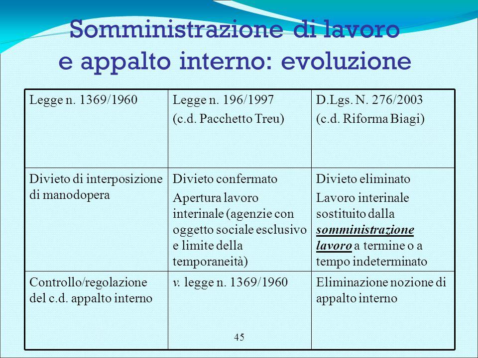 Somministrazione di lavoro e appalto interno: evoluzione Eliminazione nozione di appalto interno v.