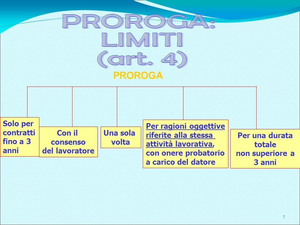 Violazione del limite formale: inefficacia della clausola appositiva del termine e il contratto si considera a tempo indeterminato.