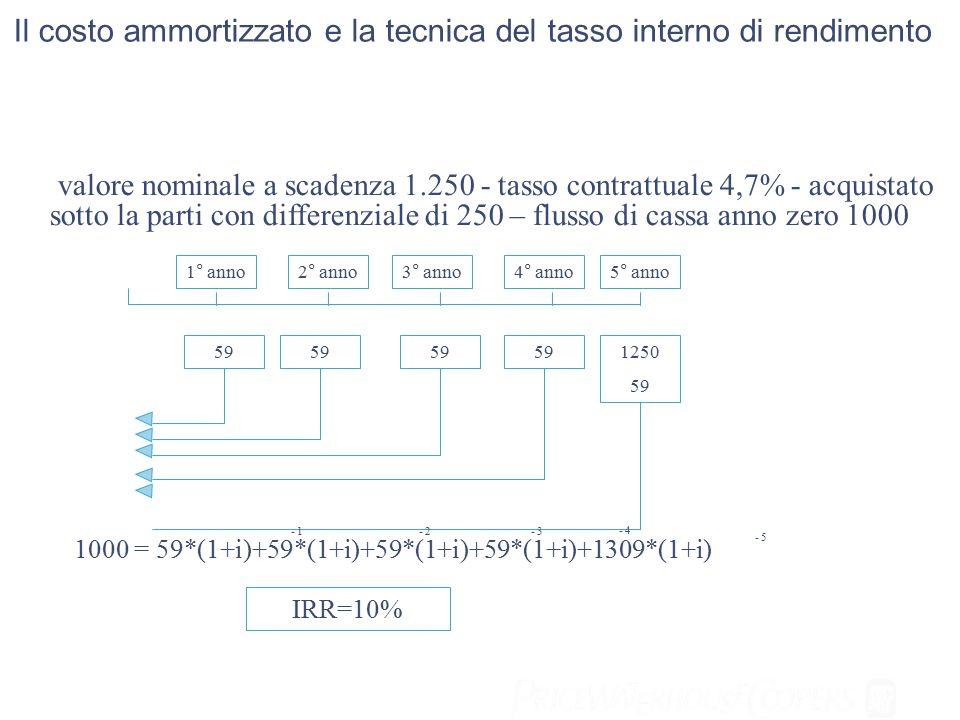 Il costo ammortizzato e la tecnica del tasso interno di rendimento valore nominale a scadenza 1.250 - tasso contrattuale 4,7% - acquistato sotto la parti con differenziale di 250 – flusso di cassa anno zero 1000 1° anno2° anno3° anno4° anno5° anno 59 1250 59 1000 = 59*(1+i)+59*(1+i)+59*(1+i)+59*(1+i)+1309*(1+i) - 1- 2 - 4 - 3 - 5 IRR=10%