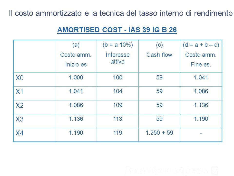 (a) Costo amm. Inizio es (b = a 10%) Interesse attivo (c) Cash flow (d = a + b – c) Costo amm.