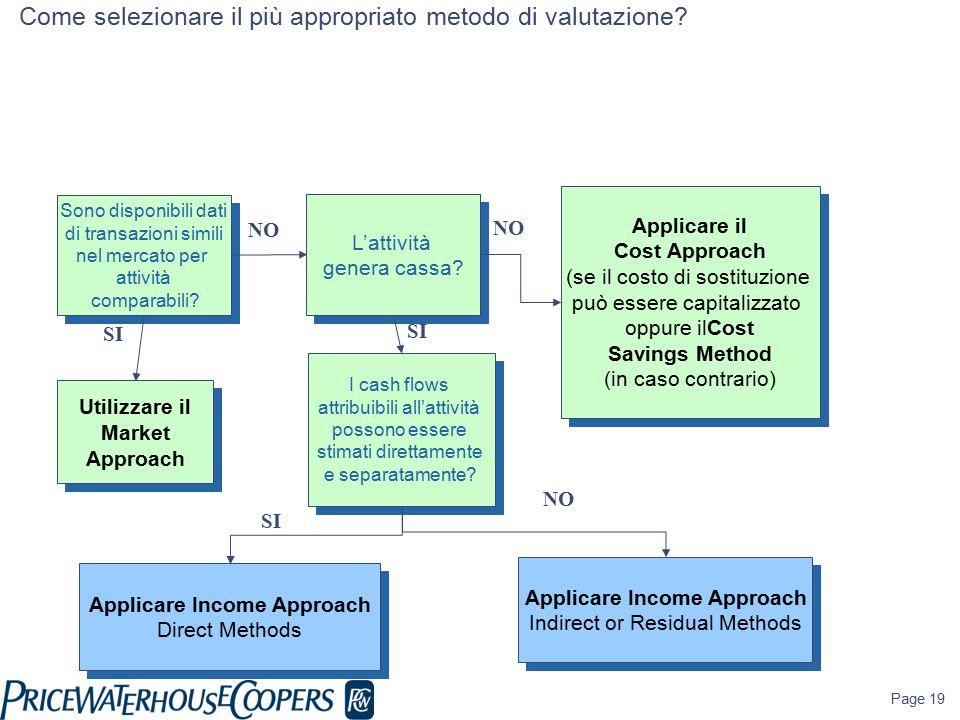 Page 19 NO Sono disponibili dati di transazioni simili nel mercato per attività comparabili? Sono disponibili dati di transazioni simili nel mercato p