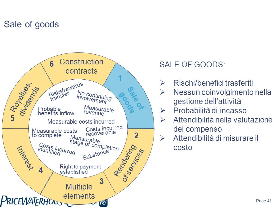 Page 41 Sale of goods SALE OF GOODS:  Rischi/benefici trasferiti  Nessun coinvolgimento nella gestione dell'attività  Probabilità di incasso  Attendibilità nella valutazione del compenso  Attendibilità di misurare il costo Construction contracts Sale of goods Rendering of services Interest Royalties, dividends Risks/rewards transfer No continuing involvement Probable benefits inflow Measurable revenue Measurable costs incurred Measurable costs to complete Right to payment established Measurable stage of completion Costs incurred identified Costs incurred recoverable Multiple elements Substance 1 2 3 4 5 6