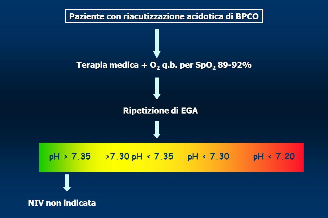 Paziente con riacutizzazione acidotica di BPCO Terapia medica + O 2 q.b. per SpO 2 89-92% Ripetizione di EGA pH > 7.35>7.30 pH < 7.35pH < 7.30pH < 7.2