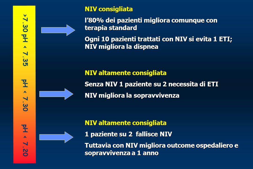 >7.30 pH < 7.35 pH < 7.30 pH < 7.20 NIV consigliata l'80% dei pazienti migliora comunque con terapia standard Ogni 10 pazienti trattati con NIV si evi
