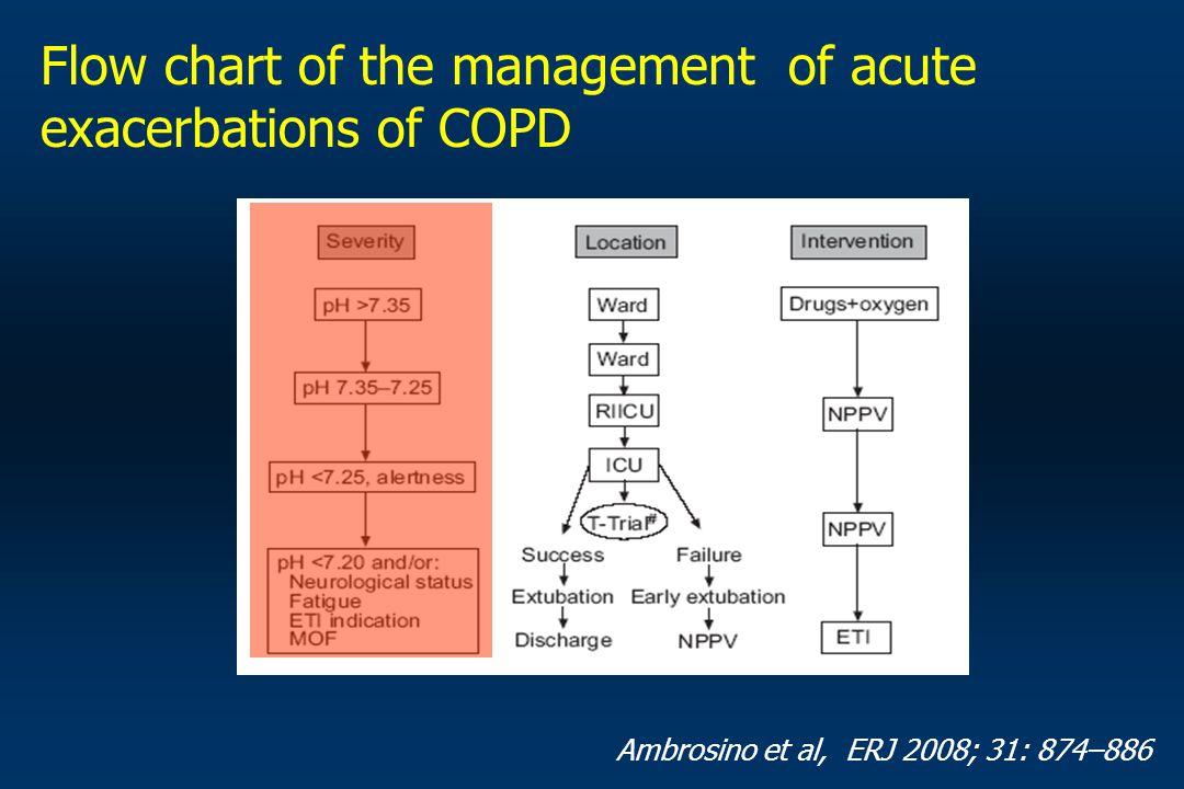 Flow chart of the management of acute exacerbations of COPD Ambrosino et al, ERJ 2008; 31: 874–886