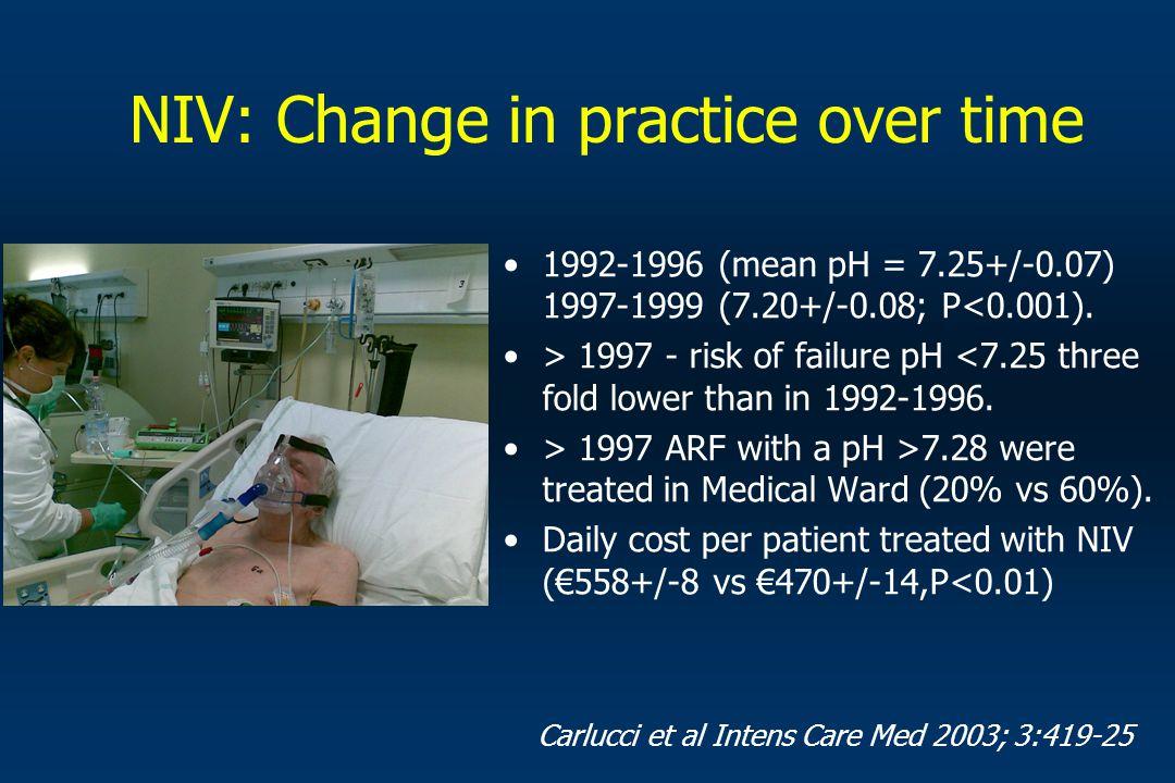 Definition of the three levels of care European Task Force on Respiratory Intermediate Care Survey Corrado et al, ERJ 2002;20:1343-50