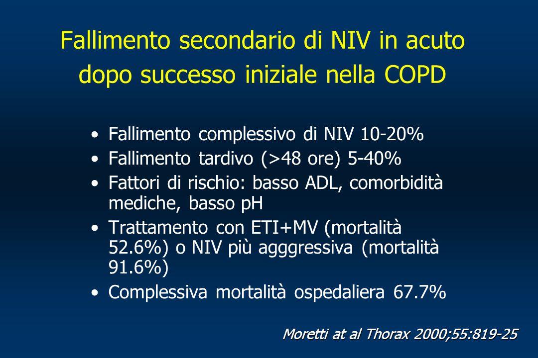 Fallimento secondario di NIV in acuto dopo successo iniziale nella COPD Fallimento complessivo di NIV 10-20% Fallimento tardivo (>48 ore) 5-40% Fattor