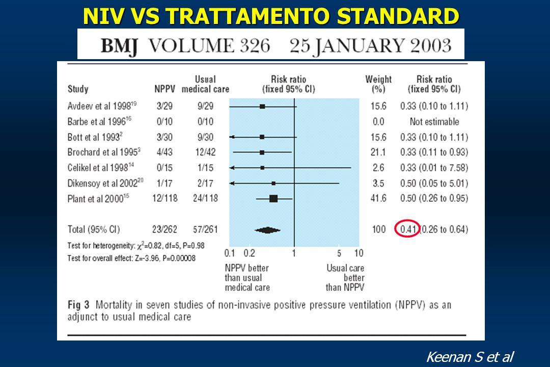 EBM dell'efficacia della NIV vs il trattamento standard eEBM dell'efficacia della NIV vs il trattamento standard e vs VM invasiva A quale paziente, in quale ambiente, con che strumenti.