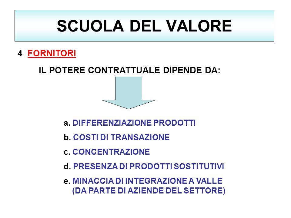 SCUOLA DEL VALORE 4 FORNITORI a.DIFFERENZIAZIONE PRODOTTI IL POTERE CONTRATTUALE DIPENDE DA: b.