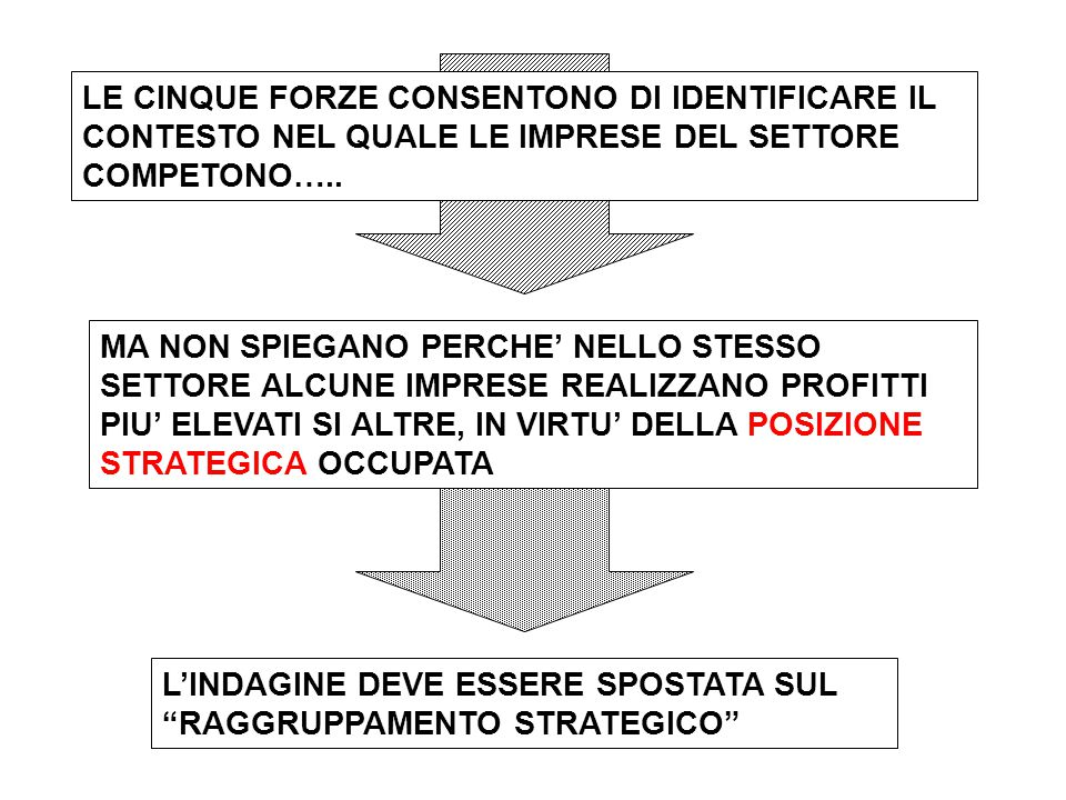 LE CINQUE FORZE CONSENTONO DI IDENTIFICARE IL CONTESTO NEL QUALE LE IMPRESE DEL SETTORE COMPETONO…..