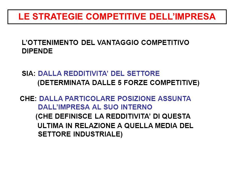 LE STRATEGIE COMPETITIVE DELL'IMPRESA L'OTTENIMENTO DEL VANTAGGIO COMPETITIVO DIPENDE SIA: DALLA REDDITIVITA' DEL SETTORE (DETERMINATA DALLE 5 FORZE COMPETITIVE) CHE: DALLA PARTICOLARE POSIZIONE ASSUNTA DALL'IMPRESA AL SUO INTERNO (CHE DEFINISCE LA REDDITIVITA' DI QUESTA ULTIMA IN RELAZIONE A QUELLA MEDIA DEL SETTORE INDUSTRIALE)