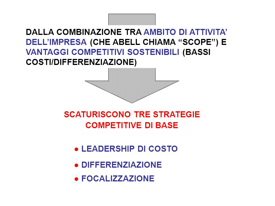 """SCATURISCONO TRE STRATEGIE COMPETITIVE DI BASE DALLA COMBINAZIONE TRA AMBITO DI ATTIVITA' DELL'IMPRESA (CHE ABELL CHIAMA """"SCOPE"""") E VANTAGGI COMPETITI"""