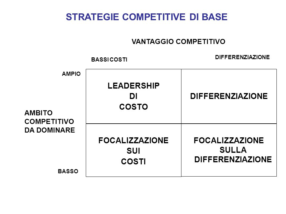 STRATEGIE COMPETITIVE DI BASE FOCALIZZAZIONE SULLA DIFFERENZIAZIONE DIFFERENZIAZIONE LEADERSHIP DI COSTO FOCALIZZAZIONE SUI COSTI VANTAGGIO COMPETITIVO BASSI COSTI DIFFERENZIAZIONE AMPIO BASSO AMBITO COMPETITIVO DA DOMINARE