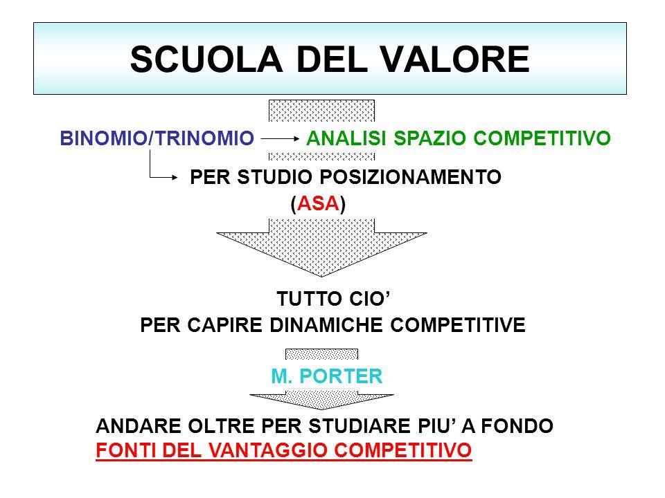 SCUOLA DEL VALORE BINOMIO/TRINOMIO ANALISI SPAZIO COMPETITIVO PER STUDIO POSIZIONAMENTO (ASA) TUTTO CIO' PER CAPIRE DINAMICHE COMPETITIVE ANDARE OLTRE PER STUDIARE PIU' A FONDO FONTI DEL VANTAGGIO COMPETITIVO M.