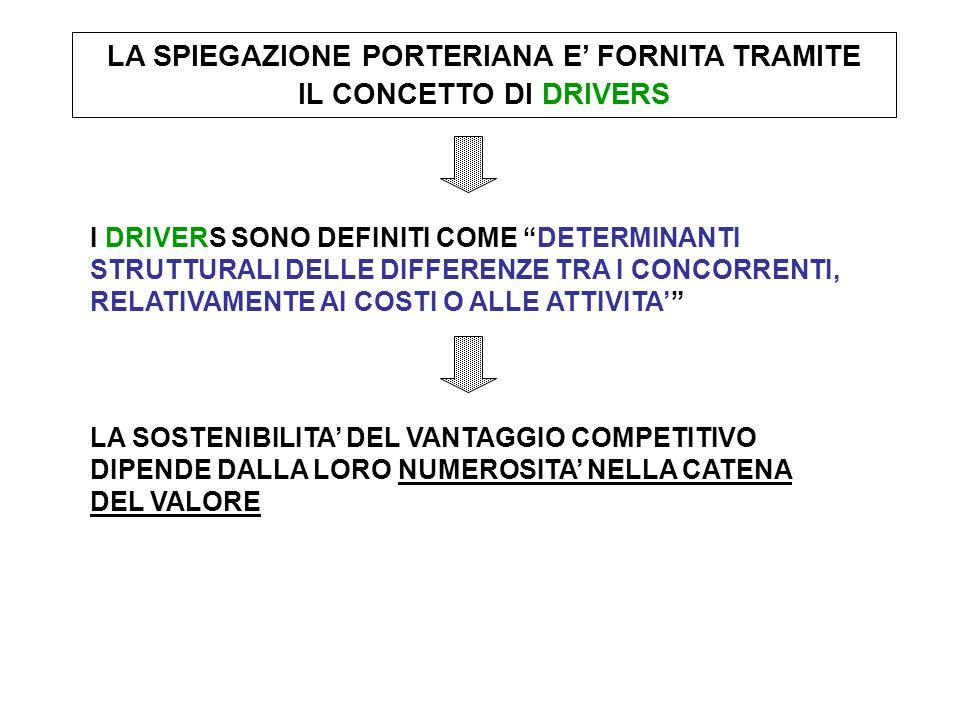 LA SPIEGAZIONE PORTERIANA E' FORNITA TRAMITE IL CONCETTO DI DRIVERS I DRIVERS SONO DEFINITI COME DETERMINANTI STRUTTURALI DELLE DIFFERENZE TRA I CONCORRENTI, RELATIVAMENTE AI COSTI O ALLE ATTIVITA' LA SOSTENIBILITA' DEL VANTAGGIO COMPETITIVO DIPENDE DALLA LORO NUMEROSITA' NELLA CATENA DEL VALORE