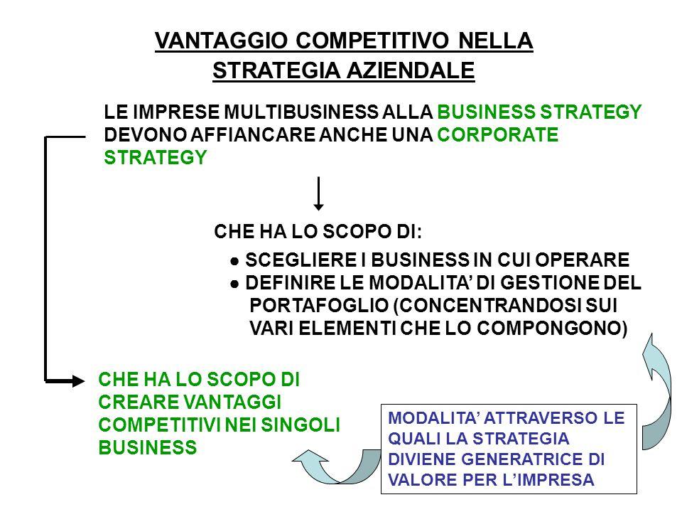 VANTAGGIO COMPETITIVO NELLA STRATEGIA AZIENDALE LE IMPRESE MULTIBUSINESS ALLA BUSINESS STRATEGY DEVONO AFFIANCARE ANCHE UNA CORPORATE STRATEGY CHE HA