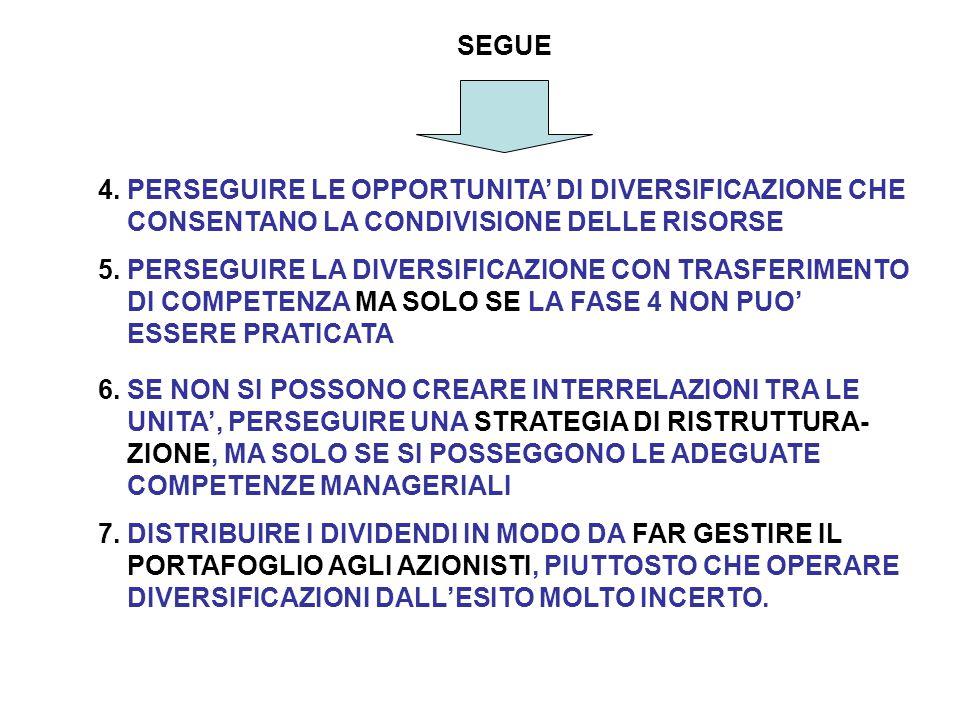 4. PERSEGUIRE LE OPPORTUNITA' DI DIVERSIFICAZIONE CHE CONSENTANO LA CONDIVISIONE DELLE RISORSE SEGUE 5. PERSEGUIRE LA DIVERSIFICAZIONE CON TRASFERIMEN