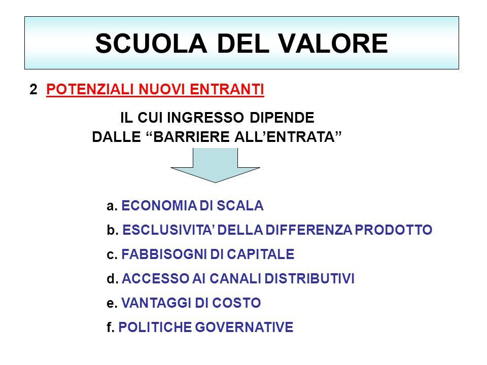 SCUOLA DEL VALORE 2 POTENZIALI NUOVI ENTRANTI a.