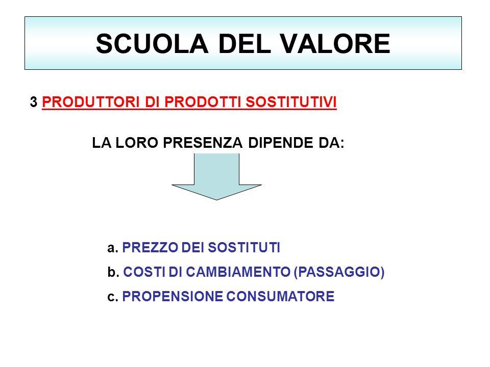 SCUOLA DEL VALORE 3 PRODUTTORI DI PRODOTTI SOSTITUTIVI a.