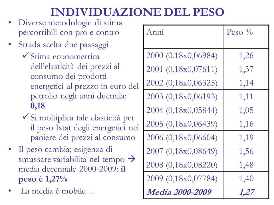 INDIVIDUAZIONE DEL PESO Diverse metodologie di stima percorribili con pro e contro Strada scelta due passaggi Stima econometrica dell'elasticità dei prezzi al consumo dei prodotti energetici al prezzo in euro del petrolio negli anni duemila: 0,18 Si moltiplica tale elasticità per il peso Istat degli energetici nel paniere dei prezzi al consumo Il peso cambia; esigenza di smussare variabilità nel tempo  media decennale 2000-2009: il peso è 1,27% La media è mobile… AnniPeso % 2000 (0.18x0,06984)1,26 2001 (0,18x0,07611)1,37 2002 (0,18x0,06325)1,14 2003 (0,18x0,06193)1,11 2004 (0,18x0,05844)1,05 2005 (0,18x0,06439)1,16 2006 (0,18x0,06604)1,19 2007 (0,18x0,08649)1,56 2008 (0,18x0,08220)1,48 2009 (0,18x0,07784)1,40 Media 2000-20091,27