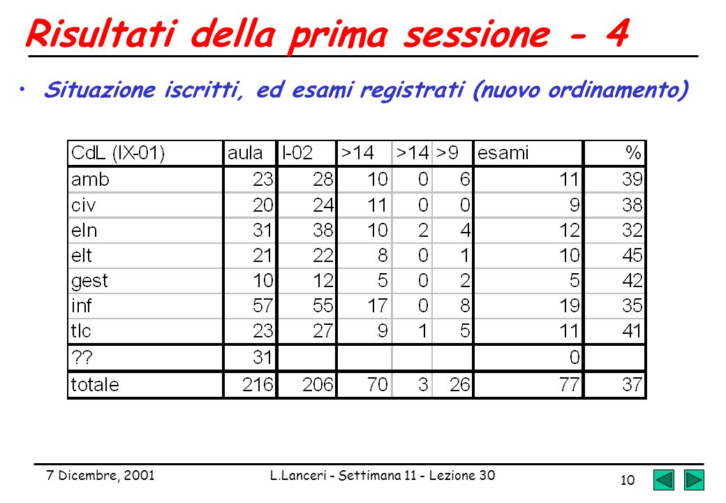 7 Dicembre, 2001L.Lanceri - Settimana 11 - Lezione 30 10 Risultati della prima sessione - 4 Situazione iscritti, ed esami registrati (nuovo ordinament