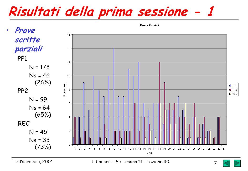 7 Dicembre, 2001L.Lanceri - Settimana 11 - Lezione 30 7 Risultati della prima sessione - 1 Prove scritte parziali PP1 N = 178 Ns = 46 (26%) PP2 N = 99 Ns = 64 (65%) REC N = 45 Ns = 33 (73%)